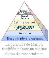 Pyramide de Maslow et Transcendance