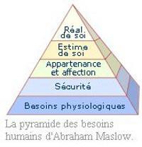 Pyramide de Maslow Besoins humains
